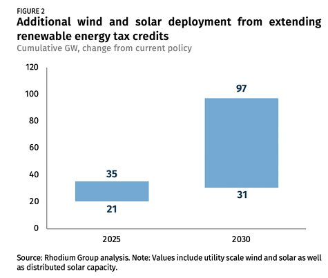 Additional wind and solar deployment Rhodium report