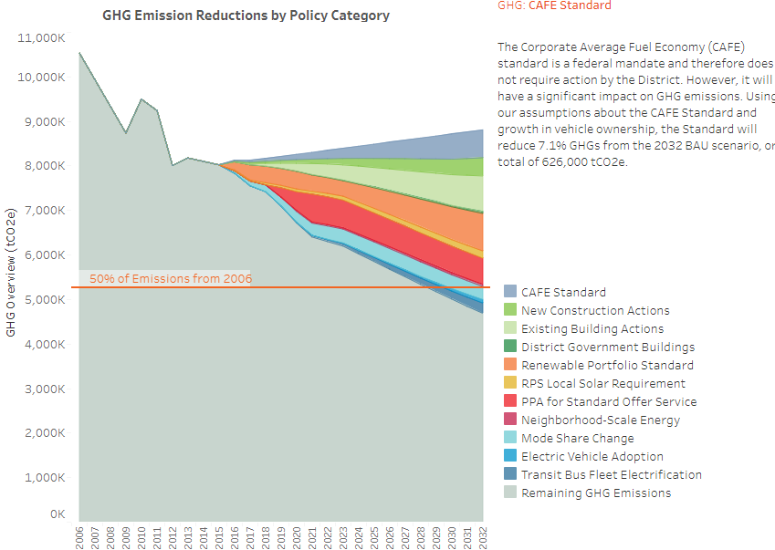 DC GHG reduction goals graph (2)-1