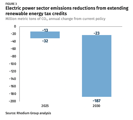 Electric power sector emissions reductions Rhodum report
