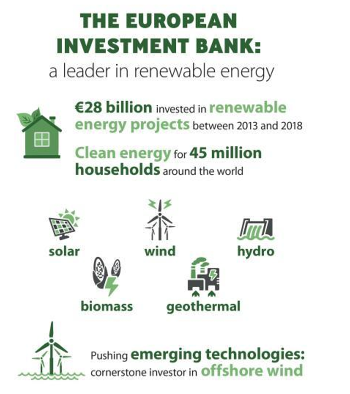 The European Investment Bank Becomes a Major Player in the Fight for Climate Change