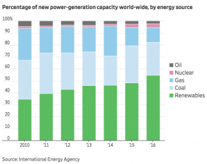 Investments In Solar and Renewables Increasing