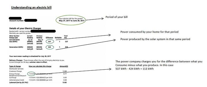 What will my Utility bill look like with solar?