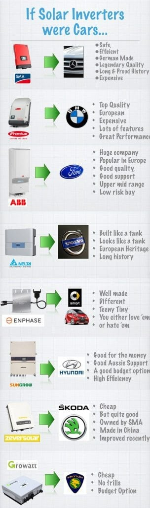 If inverters were cars....