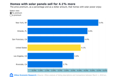 Your solar panels will increase the value of your home!